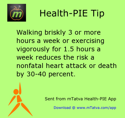 walking briskly 3 or more hours a week or exercising vigorously for 1 5 hours 70.png